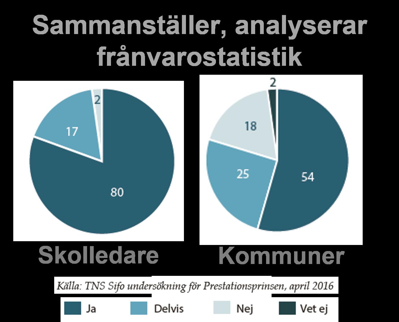 Statistik skolfrånvaro skolor kommuner Prestationsprinsen 2016